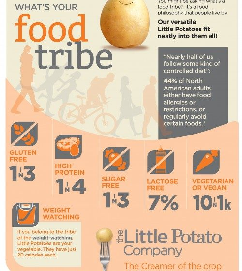 What's your 'food tribe'?